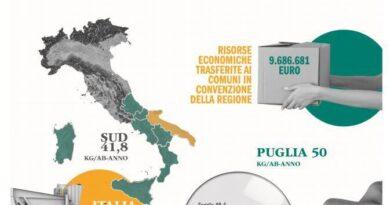 Rapporto Comieco, Puglia prima Regione del sud Italia per raccolta carta